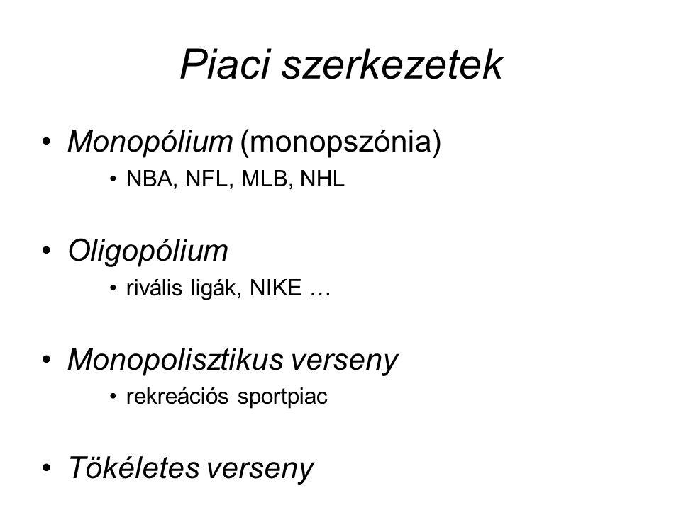 Piaci szerkezetek •Monopólium (monopszónia) •NBA, NFL, MLB, NHL •Oligopólium •rivális ligák, NIKE … •Monopolisztikus verseny •rekreációs sportpiac •Tö