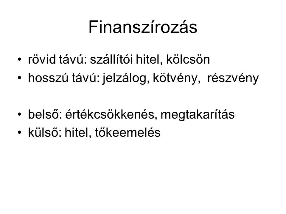 Finanszírozás •rövid távú: szállítói hitel, kölcsön •hosszú távú: jelzálog, kötvény, részvény •belső: értékcsökkenés, megtakarítás •külső: hitel, tőke