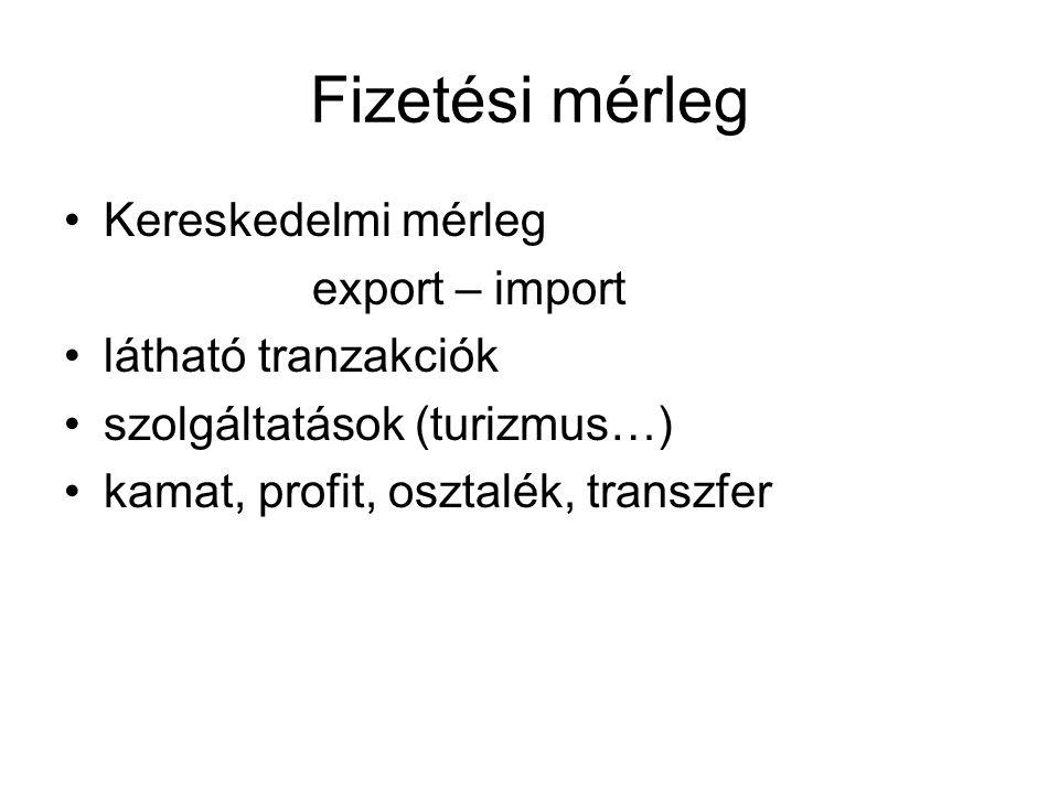 Fizetési mérleg •Kereskedelmi mérleg export – import •látható tranzakciók •szolgáltatások (turizmus…) •kamat, profit, osztalék, transzfer