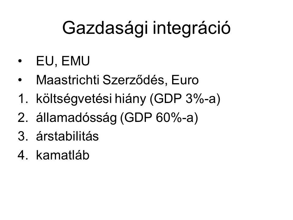 Gazdasági integráció •EU, EMU •Maastrichti Szerződés, Euro 1.költségvetési hiány (GDP 3%-a) 2.államadósság (GDP 60%-a) 3.árstabilitás 4.kamatláb