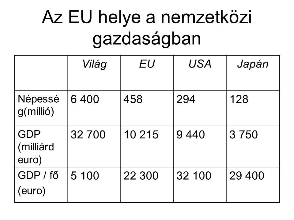 Az EU helye a nemzetközi gazdaságban VilágEUUSAJapán Népessé g(millió) 6 400458294128 GDP (milliárd euro) 32 70010 2159 4403 750 GDP / fő (euro) 5 100