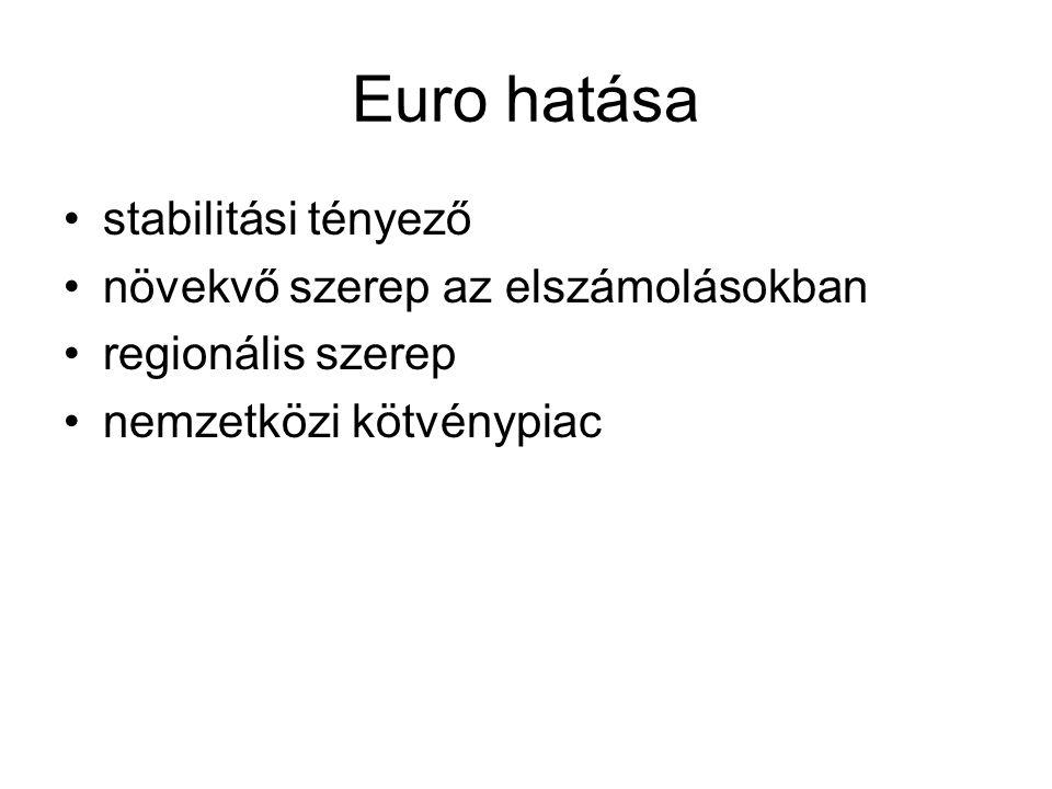 Euro hatása •stabilitási tényező •növekvő szerep az elszámolásokban •regionális szerep •nemzetközi kötvénypiac