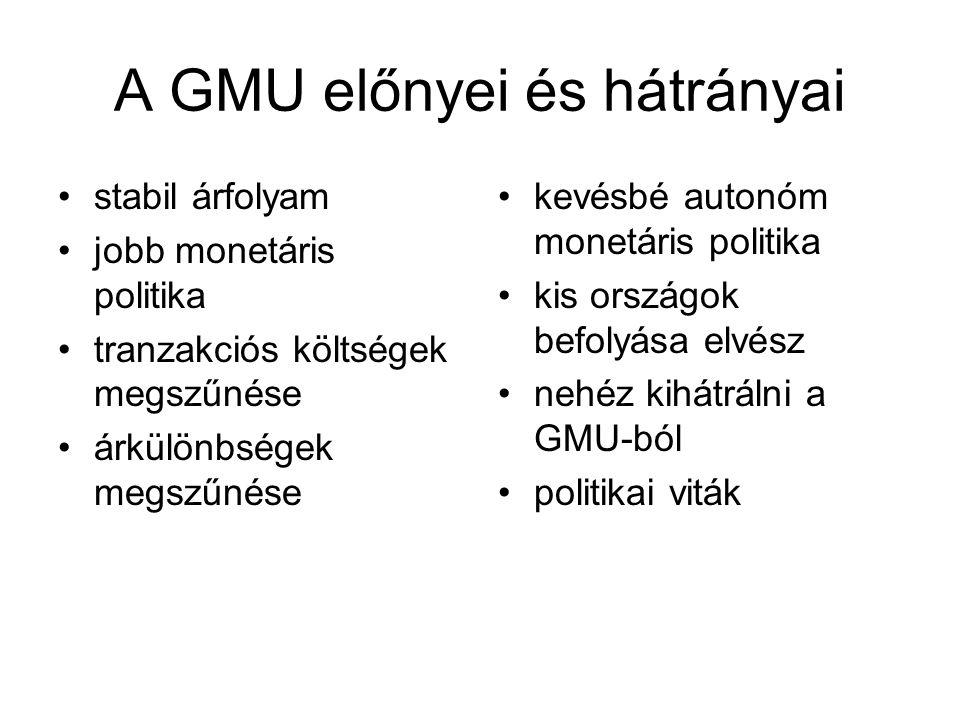 A GMU előnyei és hátrányai •stabil árfolyam •jobb monetáris politika •tranzakciós költségek megszűnése •árkülönbségek megszűnése •kevésbé autonóm mone
