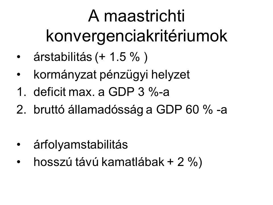 A maastrichti konvergenciakritériumok •árstabilitás (+ 1.5 % ) •kormányzat pénzügyi helyzet 1.deficit max. a GDP 3 %-a 2.bruttó államadósság a GDP 60