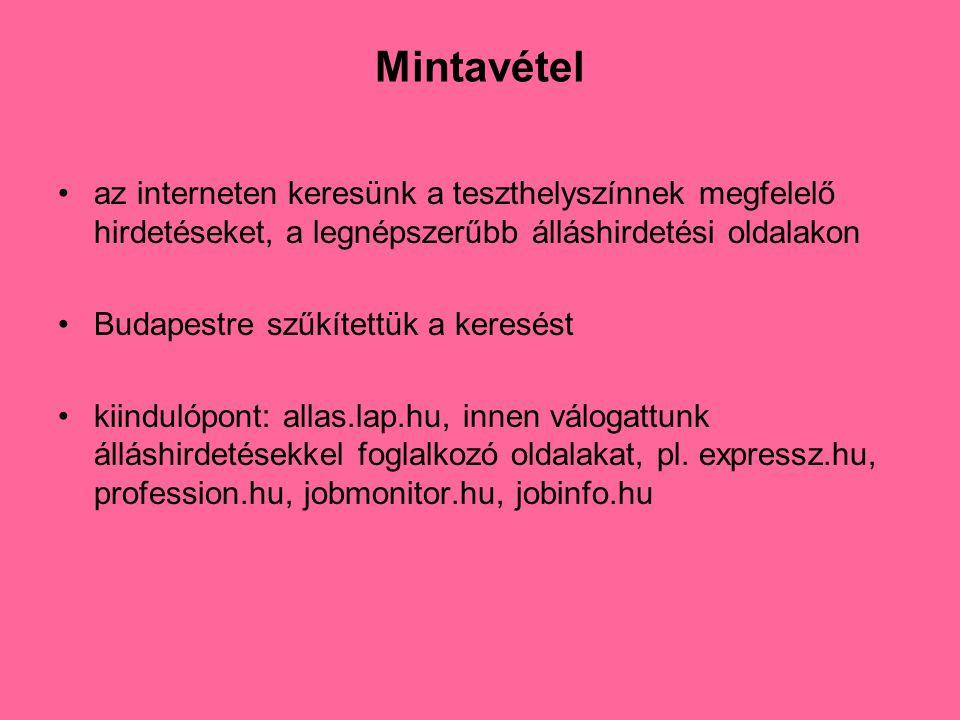 Mintavétel •az interneten keresünk a teszthelyszínnek megfelelő hirdetéseket, a legnépszerűbb álláshirdetési oldalakon •Budapestre szűkítettük a keresést •kiindulópont: allas.lap.hu, innen válogattunk álláshirdetésekkel foglalkozó oldalakat, pl.