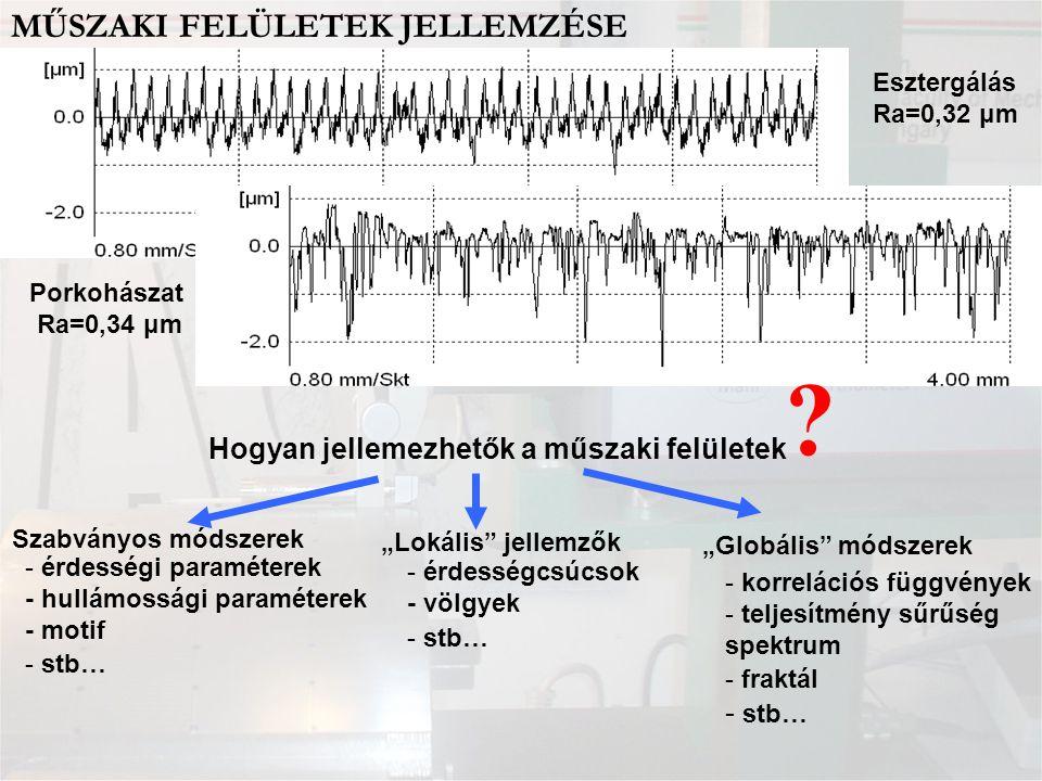 SZABVÁNYOS MÓDSZEREK Profil Magasságkoord.