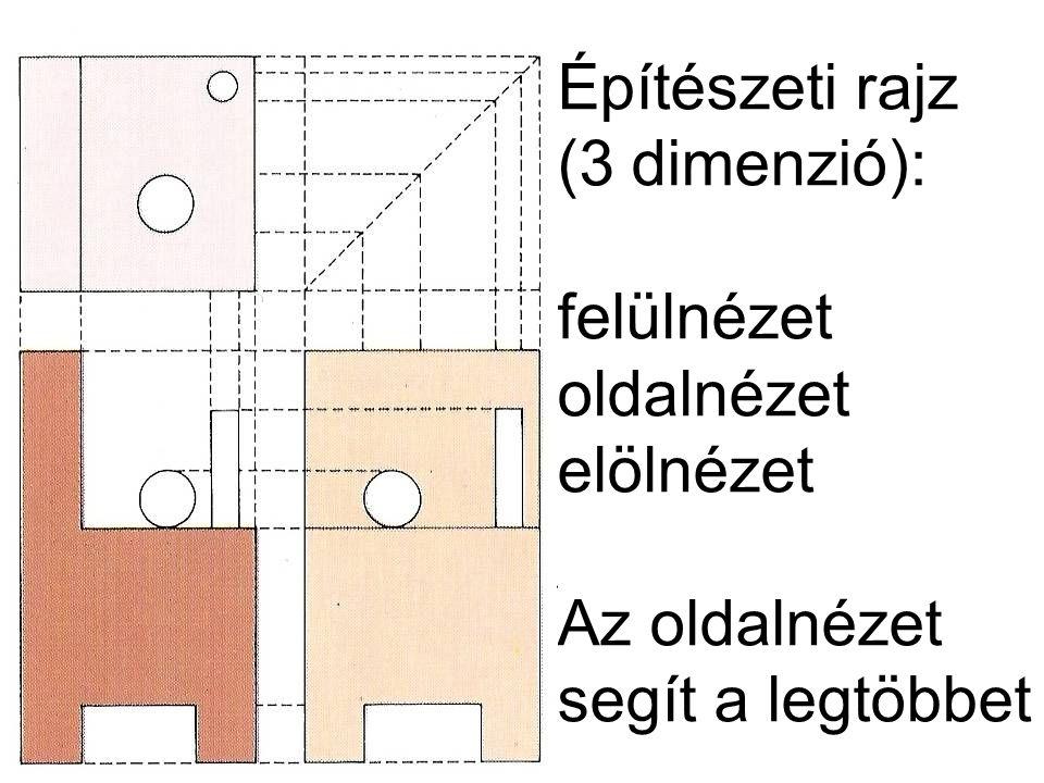 Építészeti rajz (3 dimenzió): felülnézet oldalnézet elölnézet Az oldalnézet segít a legtöbbet