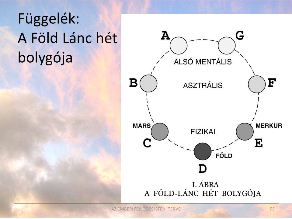 AZ EMBERI FEJLŐDÉS ISTENI TERVE53 Függelék: A Föld Lánc hét bolygója