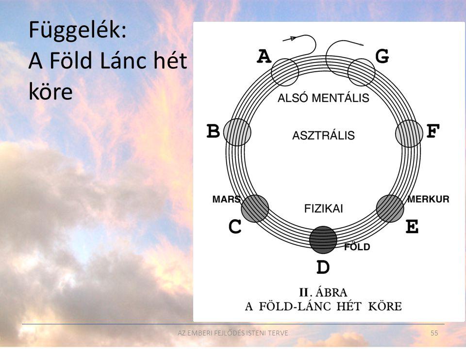 AZ EMBERI FEJLŐDÉS ISTENI TERVE55 Függelék: A Föld Lánc hét köre