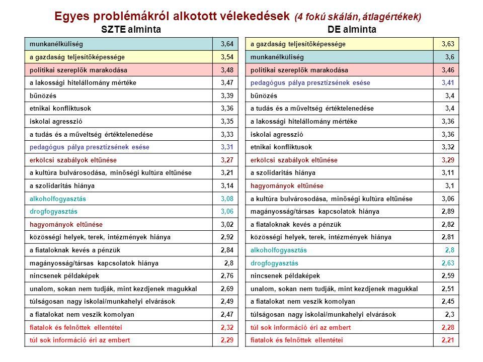 Egyes problémákról alkotott vélekedések (4 fokú skálán, átlagértékek) DE alminta a gazdaság teljesítőképessége3,63 munkanélküliség3,6 politikai szereplők marakodása3,46 pedagógus pálya presztízsének esése3,41 bűnözés3,4 a tudás és a műveltség értéktelenedése3,4 a lakossági hitelállomány mértéke3,36 iskolai agresszió3,36 etnikai konfliktusok3,32 erkölcsi szabályok eltűnése3,29 a szolidaritás hiánya3,11 hagyományok eltűnése3,1 a kultúra bulvárosodása, minőségi kultúra eltűnése3,06 magányosság/társas kapcsolatok hiánya2,89 a fiataloknak kevés a pénzük2,82 közösségi helyek, terek, intézmények hiánya2,81 alkoholfogyasztás2,8 drogfogyasztás2,63 nincsenek példaképek2,59 unalom, sokan nem tudják, mint kezdjenek magukkal2,51 a fiatalokat nem veszik komolyan2,45 túlságosan nagy iskolai/munkahelyi elvárások2,3 túl sok információ éri az embert2,28 fiatalok és felnőttek ellentétei2,21 SZTE alminta munkanélküliség3,64 a gazdaság teljesítőképessége3,54 politikai szereplők marakodása3,48 a lakossági hitelállomány mértéke3,47 bűnözés3,39 etnikai konfliktusok3,36 iskolai agresszió3,35 a tudás és a műveltség értéktelenedése3,33 pedagógus pálya presztízsének esése3,31 erkölcsi szabályok eltűnése3,27 a kultúra bulvárosodása, minőségi kultúra eltűnése3,21 a szolidaritás hiánya3,14 alkoholfogyasztás3,08 drogfogyasztás3,06 hagyományok eltűnése3,02 közösségi helyek, terek, intézmények hiánya2,92 a fiataloknak kevés a pénzük2,84 magányosság/társas kapcsolatok hiánya2,8 nincsenek példaképek2,76 unalom, sokan nem tudják, mint kezdjenek magukkal2,69 túlságosan nagy iskolai/munkahelyi elvárások2,49 a fiatalokat nem veszik komolyan2,47 fiatalok és felnőttek ellentétei2,32 túl sok információ éri az embert2,29