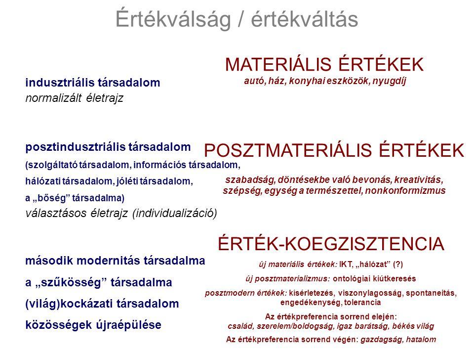 """Értékválság / értékváltás indusztriális társadalom posztindusztriális társadalom (szolgáltató társadalom, információs társadalom, hálózati társadalom, jóléti társadalom, a """"bőség társadalma) második modernitás társadalma a """"szűkösség társadalma (világ)kockázati társadalom közösségek újraépülése normalizált életrajz választásos életrajz (individualizáció) ÉRTÉK-KOEGZISZTENCIA új materiális értékek: IKT, """"hálózat (?) új posztmaterializmus: ontológiai kiútkeresés posztmodern értékek: kísérletezés, viszonylagosság, spontaneitás, engedékenység, tolerancia Az értékpreferencia sorrend elején: család, szerelem/boldogság, igaz barátság, békés világ Az értékpreferencia sorrend végén: gazdagság, hatalom MATERIÁLIS ÉRTÉKEK autó, ház, konyhai eszközök, nyugdíj POSZTMATERIÁLIS ÉRTÉKEK szabadság, döntésekbe való bevonás, kreativitás, szépség, egység a természettel, nonkonformizmus"""