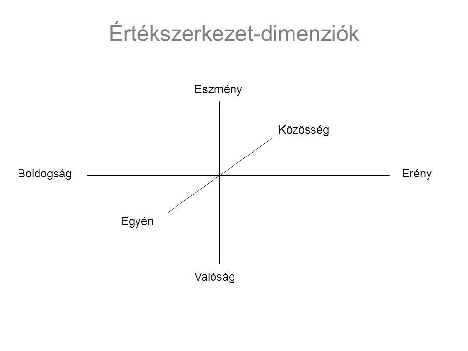 ÉN-ÁTALAKULÁS (ALTRUIZMUS) ÖNMEGVALÓSÍTÁS (EGOIZMUS) NYITOTTSÁG A VÁLTOZÁSRA (NYITOTT GONDOLKODÁS) KONZERVÁLÁS (ZÁRT GONDOLKODÁS) STIMULÁCIÓ HEDONIZMUS TELJESÍTMÉNY ÖNÁLLÓSÁG UNIVERZALITÁS JÓINDULAT BIZTONSÁG KONFORMITÁS TRADÍCIÓ HATALOM