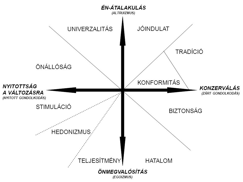 ÉN-ÁTALAKULÁS (ALTRUIZMUS) ÖNMEGVALÓSÍTÁS (EGOIZMUS) NYITOTTSÁG A VÁLTOZÁSRA (NYITOTT GONDOLKODÁS) KONZERVÁLÁS (ZÁRT GONDOLKODÁS) STIMULÁCIÓ HEDONIZMU