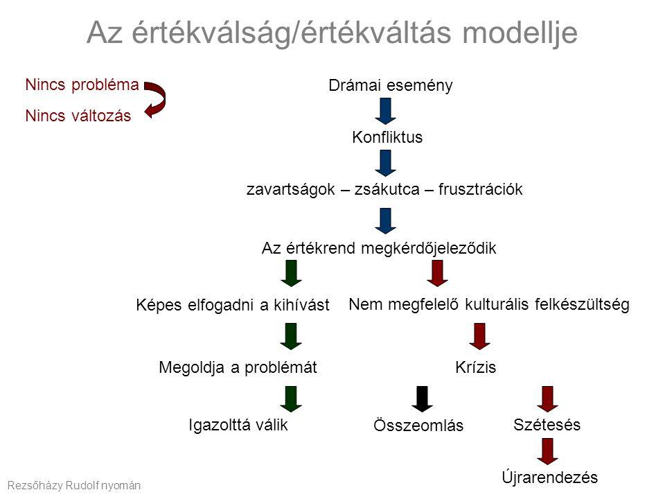 Az értékválság/értékváltás modellje Drámai esemény Konfliktus zavartságok – zsákutca – frusztrációk Az értékrend megkérdőjeleződik Képes elfogadni a k