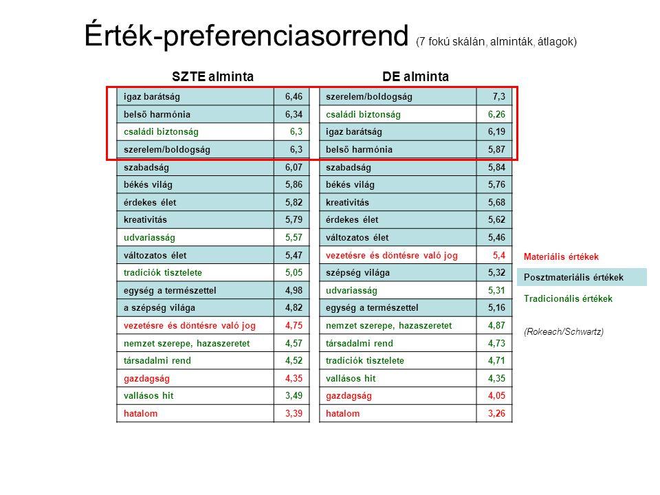 Érték-preferenciasorrend (7 fokú skálán, alminták, átlagok) SZTE alminta igaz barátság6,46 belső harmónia6,34 családi biztonság6,3 szerelem/boldogság6