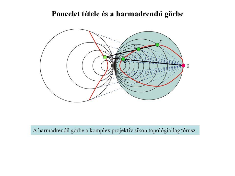 Poncelet tétele és a harmadrendű görbe x y z 0 A harmadrendű görbe a komplex projektív síkon topológiailag tórusz.