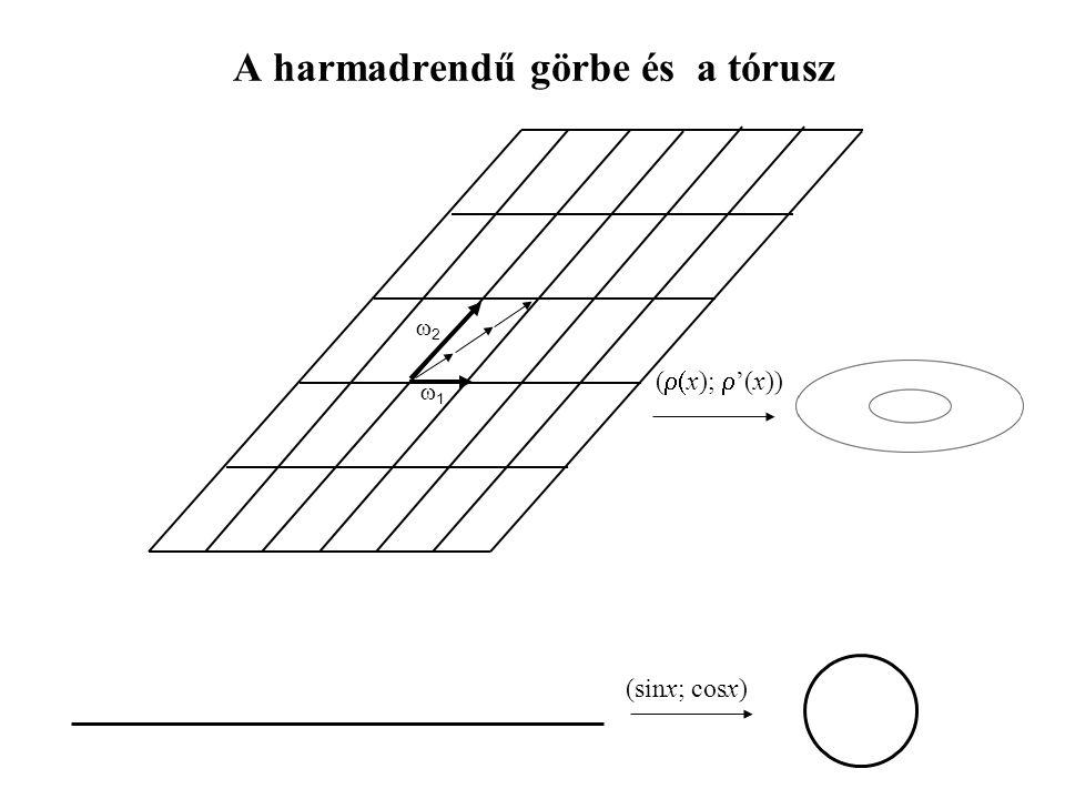 A harmadrendű görbe és a tórusz 11 22 (sinx; cosx) (  x);  '(x))