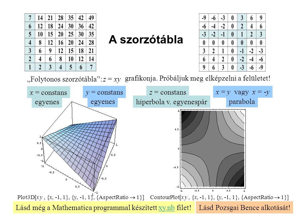 """ContourPlot[x y, {x, -1, 1}, {y, -1, 1}, {AspectRatio  1}] Plot3D[x y, {x, -1, 1}, {y, -1, 1}, {AspectRatio  1}] A szorzótábla """"Folytonos szorzótábl"""