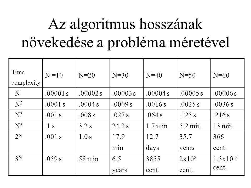 Az algoritmus hosszának növekedése a probléma méretével Time complexity N =10N=20N=30N=40N=50N=60 N.00001 s.00002 s.00003 s.00004 s.00005 s.00006 s N
