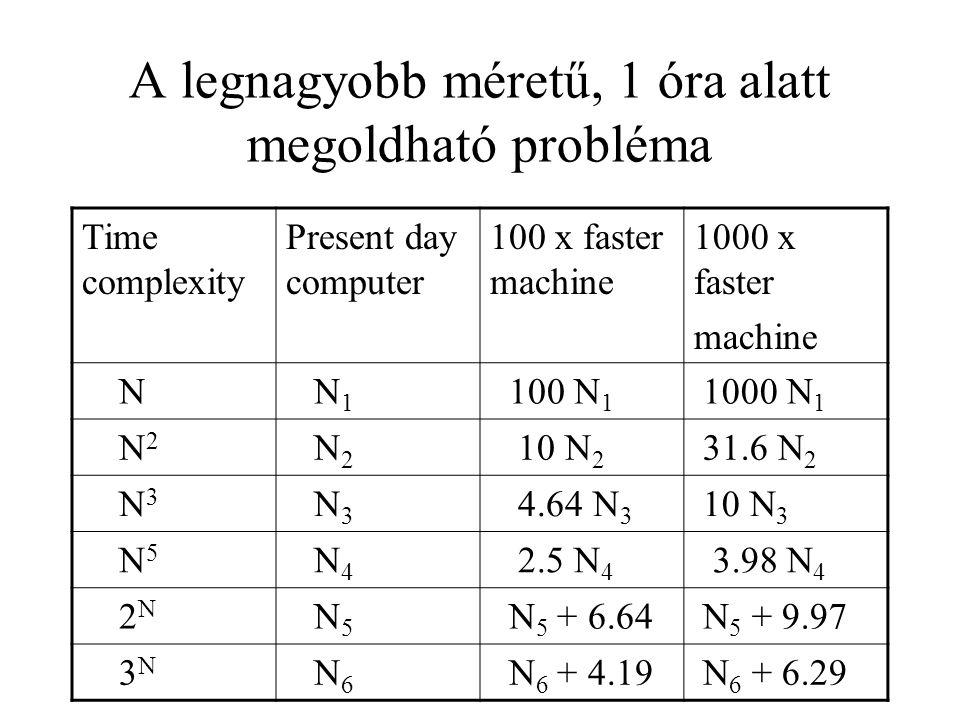 A legnagyobb méretű, 1 óra alatt megoldható probléma Time complexity Present day computer 100 x faster machine 1000 x faster machine N N 1 100 N 1 100