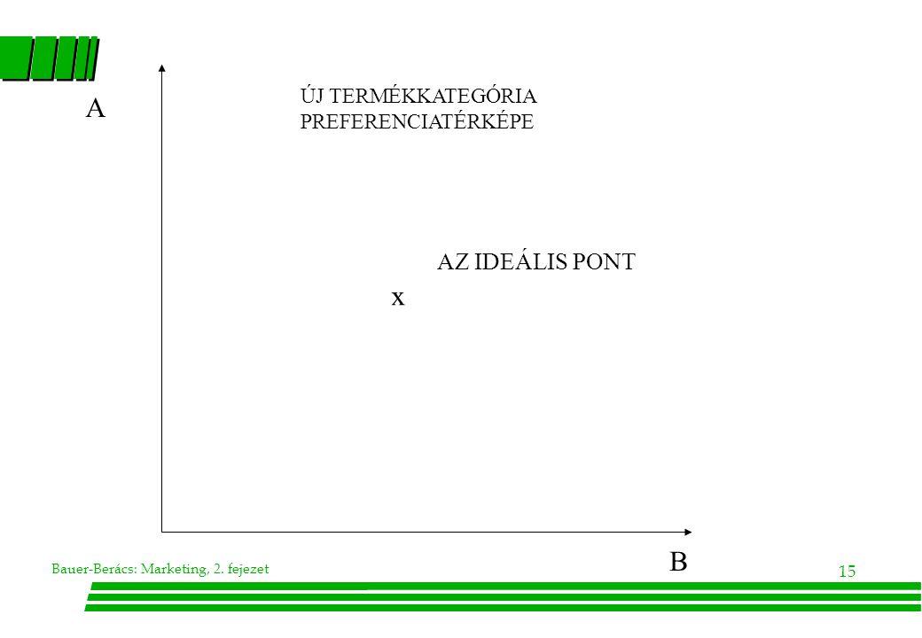Bauer-Berács: Marketing, 2. fejezet 15 AZ IDEÁLIS PONT x ÚJ TERMÉKKATEGÓRIA PREFERENCIATÉRKÉPE A B