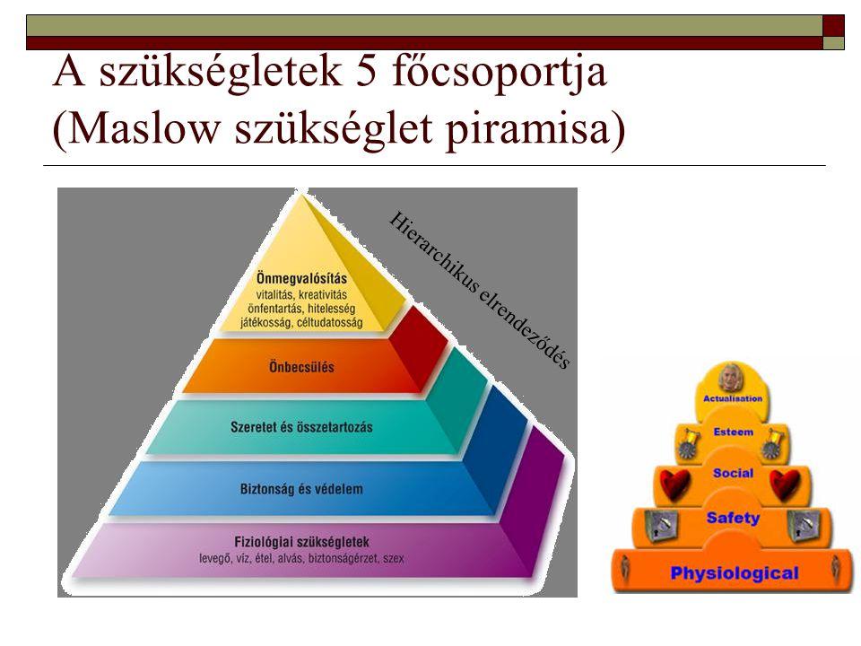 maslow s hierarchy of needs az átlagos állampolgár  fiziológiai szükségletei 85%-ban,  biztonság-igénye 70%- ban,  szeretet-igénye 50%-ban,  önérzet-igénye 40%-ban  önmegvalósítással kapcsolatos igénye tekintetében 10%-ban van kielégítve.