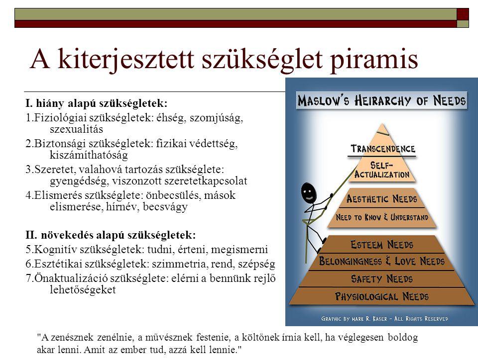 A kiterjesztett szükséglet piramis I. hiány alapú szükségletek: 1.Fiziológiai szükségletek: éhség, szomjúság, szexualitás 2.Biztonsági szükségletek: f
