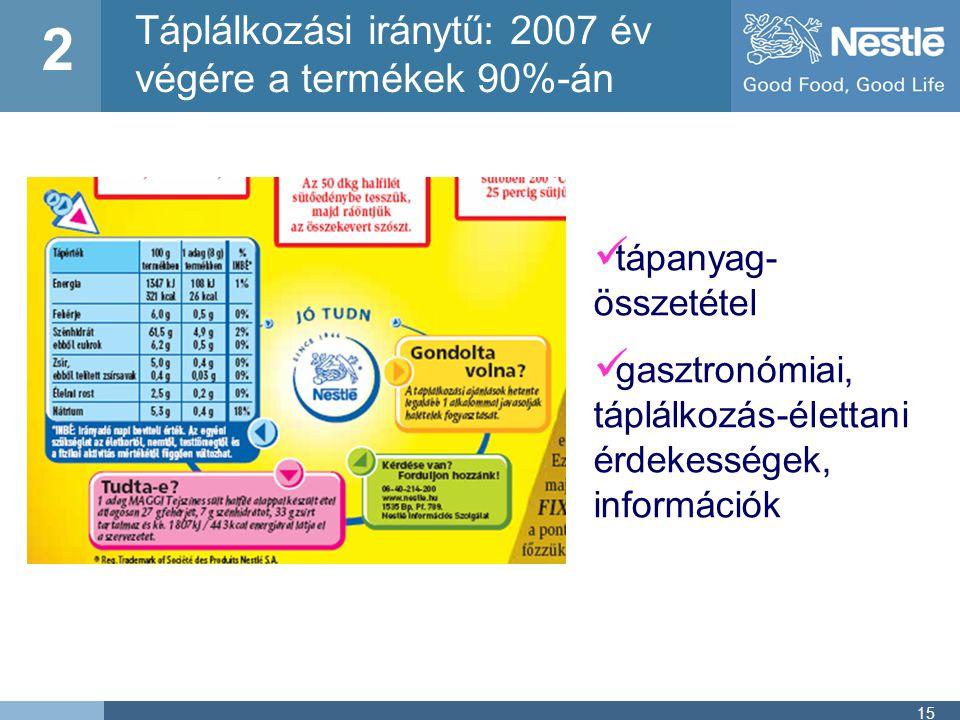 15  tápanyag- összetétel  gasztronómiai, táplálkozás-élettani érdekességek, információk Táplálkozási iránytű: 2007 év végére a termékek 90%-án 2