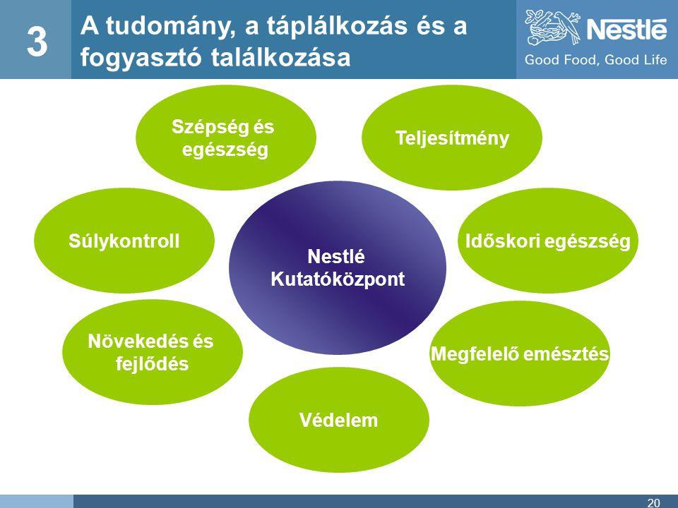 20 Nestlé Kutatóközpont 3 A tudomány, a táplálkozás és a fogyasztó találkozása SúlykontrollIdőskori egészség Szépség és egészség Növekedés és fejlődés Megfelelő emésztés Teljesítmény Védelem
