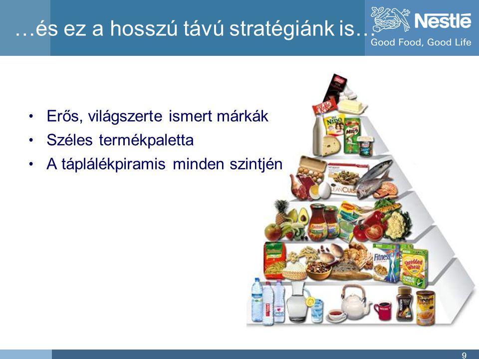 9 …és ez a hosszú távú stratégiánk is… • Erős, világszerte ismert márkák • Széles termékpaletta • A táplálékpiramis minden szintjén