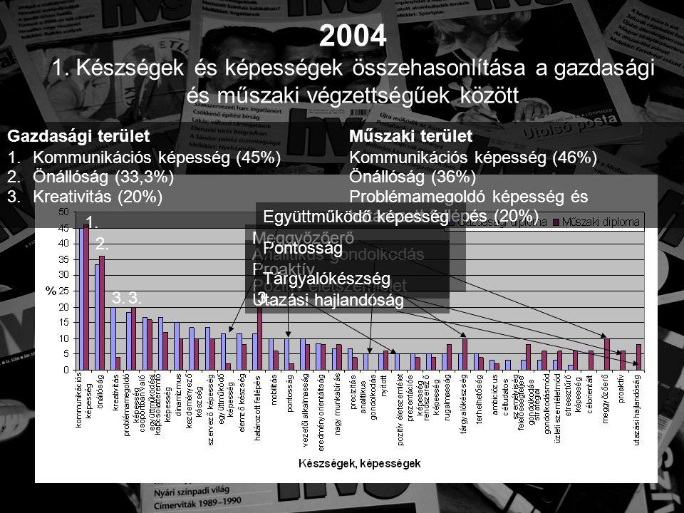 Társadalmi problémák A magyar agrárium helyzete • 2,5-szer annyi élelmiszert lenne képes előállítani, mint amennyit a lakosság elfogyaszt • A magas feldolgozottságú élelmiszereket képtelen eladni • Vidéki munkanélküliség • Ételmarketing (hozzáadott érték) → Információtechnika