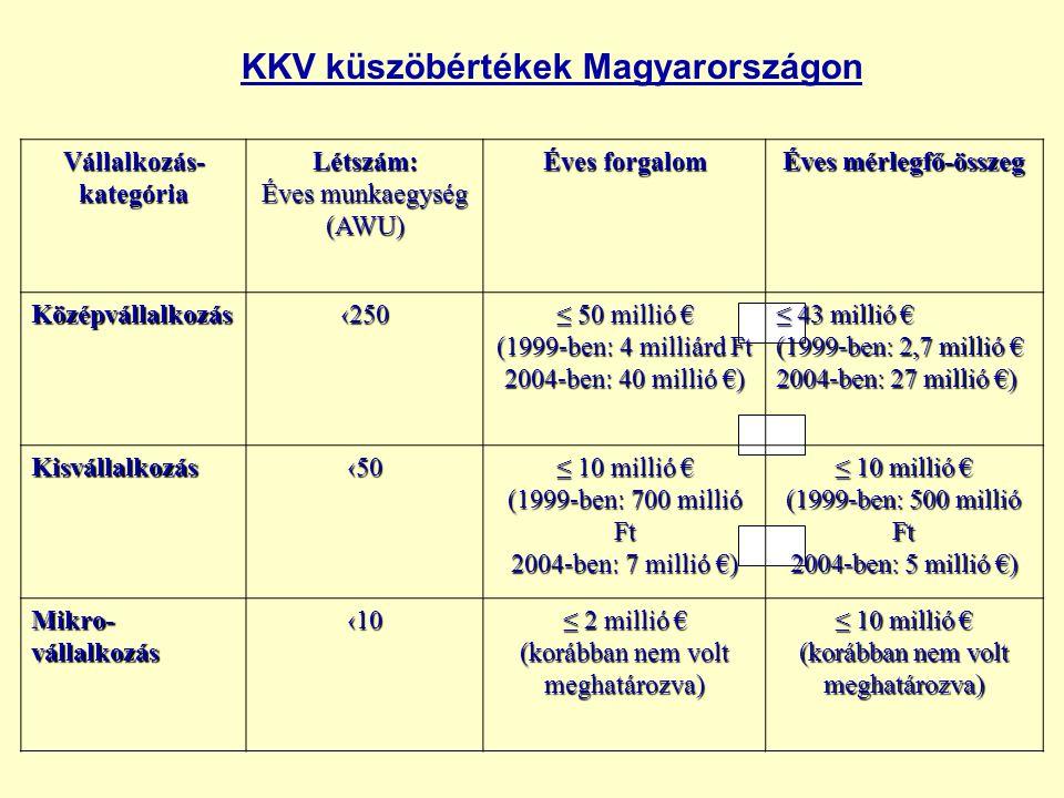 vagy KKV küszöbértékek Magyarországon Vállalkozás- kategória Létszám: Éves munkaegység (AWU) Éves forgalom Éves mérlegfő-összeg Középvállalkozás‹250 ≤ 50 millió € (1999-ben: 4 milliárd Ft 2004-ben: 40 millió €) ≤ 43 millió € (1999-ben: 2,7 millió € 2004-ben: 27 millió €) Kisvállalkozás‹50 ≤ 10 millió € (1999-ben: 700 millió Ft 2004-ben: 7 millió €) ≤ 10 millió € (1999-ben: 500 millió Ft 2004-ben: 5 millió €) Mikro- vállalkozás ‹10 ≤ 2 millió € (korábban nem volt meghatározva) ≤ 10 millió € (korábban nem volt meghatározva)
