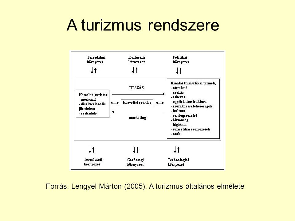 A turizmus rendszere Forrás: Lengyel Márton (2005): A turizmus általános elmélete