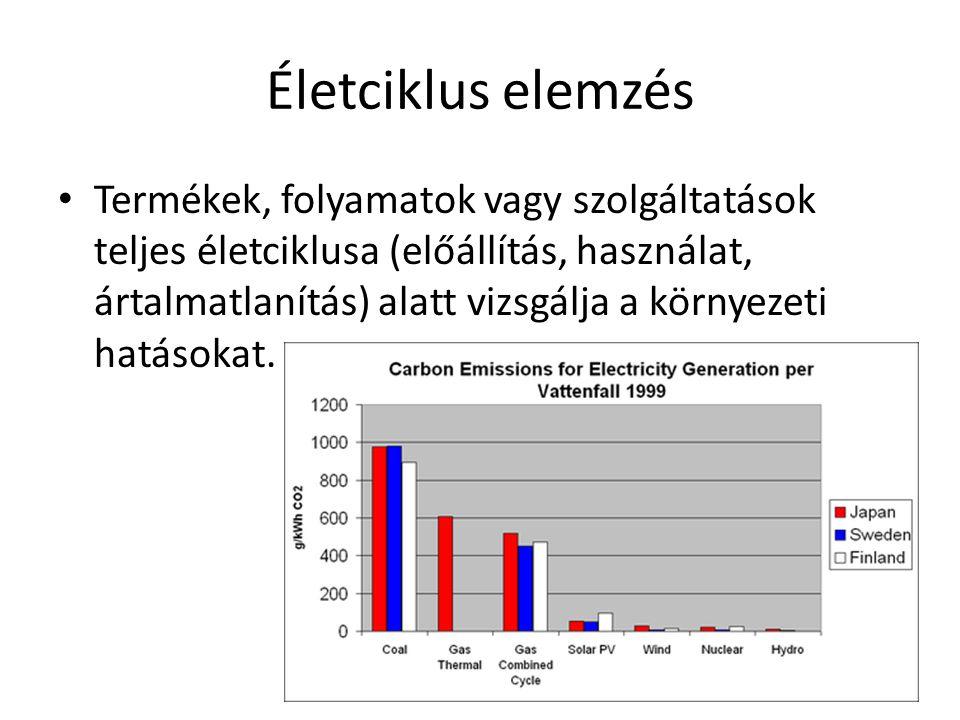 Életciklus elemzés • Termékek, folyamatok vagy szolgáltatások teljes életciklusa (előállítás, használat, ártalmatlanítás) alatt vizsgálja a környezeti