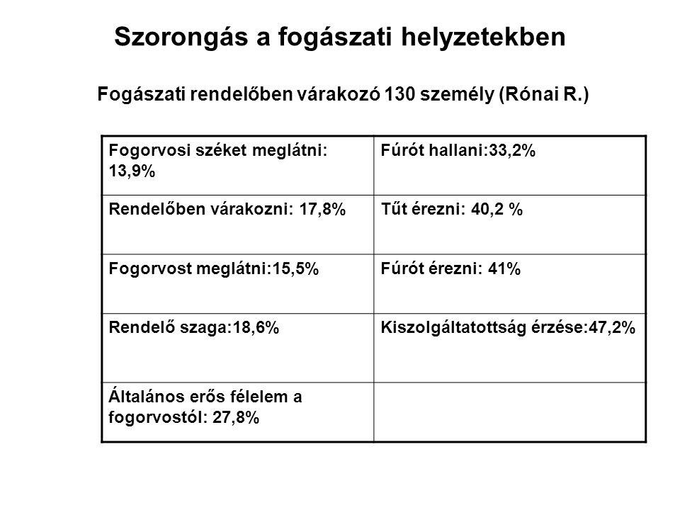 Szorongás a fogászati helyzetekben Fogászati rendelőben várakozó 130 személy (Rónai R.) Fogorvosi széket meglátni: 13,9% Fúrót hallani:33,2% Rendelőbe