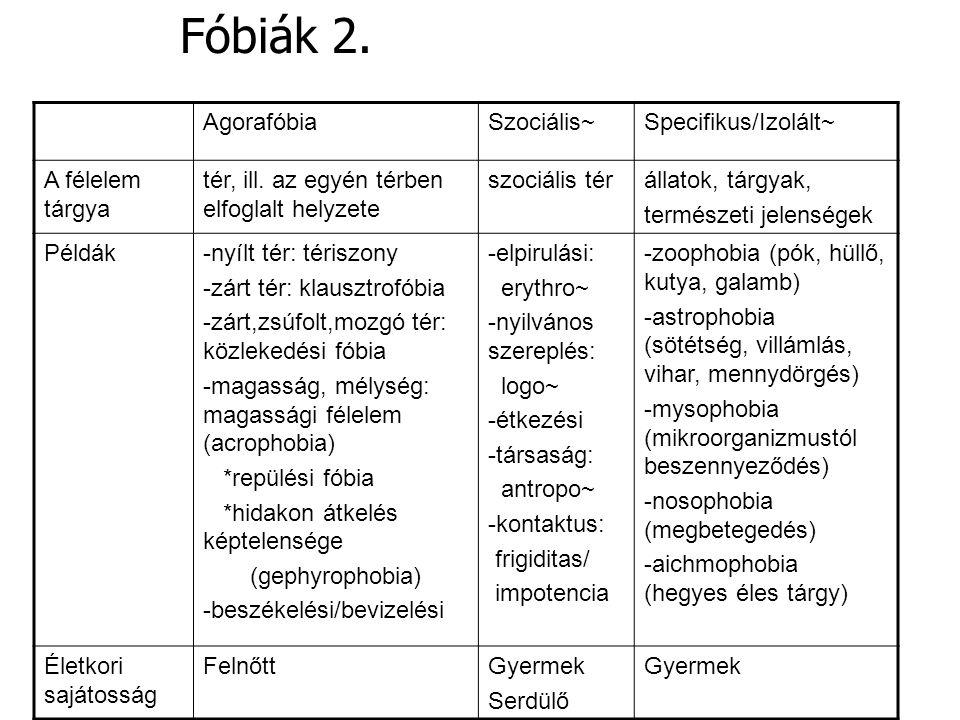 AgorafóbiaSzociális~Specifikus/Izolált~ A félelem tárgya tér, ill. az egyén térben elfoglalt helyzete szociális térállatok, tárgyak, természeti jelens