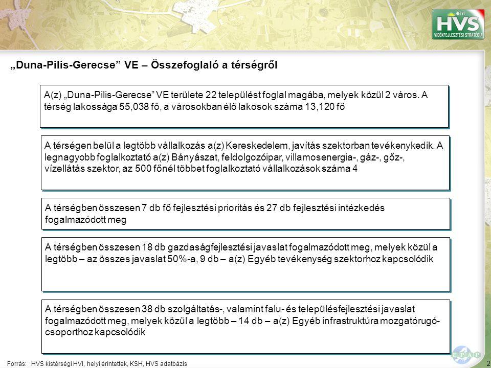 """2 Forrás:HVS kistérségi HVI, helyi érintettek, KSH, HVS adatbázis """"Duna-Pilis-Gerecse VE – Összefoglaló a térségről A térségen belül a legtöbb vállalkozás a(z) Kereskedelem, javítás szektorban tevékenykedik."""
