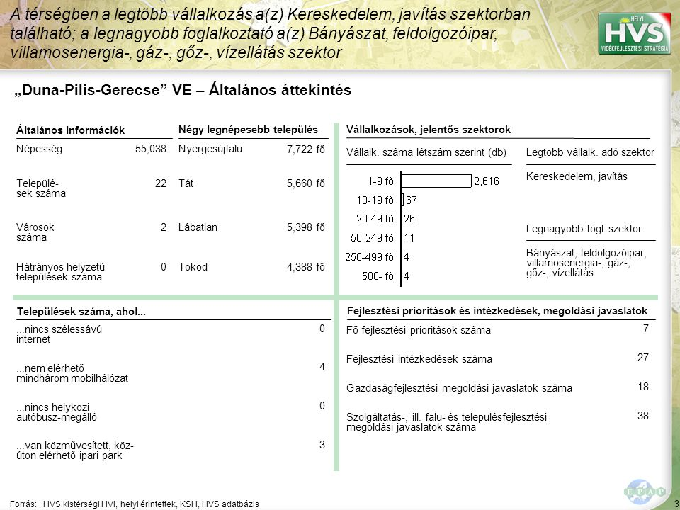 """4 Forrás: HVS kistérségi HVI, helyi érintettek, KSH, HVS adatbázis A legtöbb forrás – 1,180,000 EUR – a Falumegújítás és -fejlesztés jogcímhez lett rendelve """"Duna-Pilis-Gerecse VE – HPME allokáció összefoglaló Jogcím neveHPME-k száma (db)Allokált forrás (EUR) ▪Mikrovállalkozások létrehozásának és fejlesztésének támogatása ▪1▪1▪503,944 ▪A turisztikai tevékenységek ösztönzése▪5▪5▪798,000 ▪Falumegújítás és -fejlesztés▪4▪4▪1,180,000 ▪A kulturális örökség megőrzése▪3▪3▪395,000 ▪Leader közösségi fejlesztés▪11▪830,000 ▪Leader vállalkozás fejlesztés▪4▪4▪431,864 ▪Leader képzés▪2▪2▪20,000 ▪Leader rendezvény▪2▪2▪80,000 ▪Leader térségen belüli szakmai együttműködések▪3▪3▪90,000 ▪Leader térségek közötti és nemzetközi együttműködések▪1▪1▪25,000 ▪Leader komplex projekt ▪Leader tervek, tanulmányok▪1▪1▪40,000"""