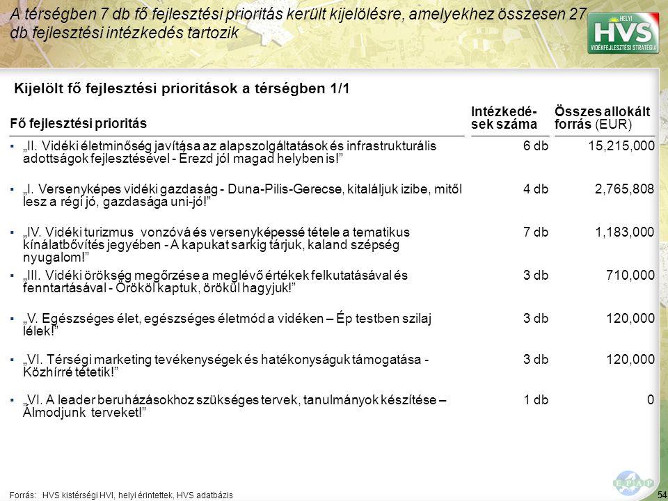 """54 Kijelölt fő fejlesztési prioritások a térségben 1/1 A térségben 7 db fő fejlesztési prioritás került kijelölésre, amelyekhez összesen 27 db fejlesztési intézkedés tartozik Forrás:HVS kistérségi HVI, helyi érintettek, HVS adatbázis ▪""""II."""