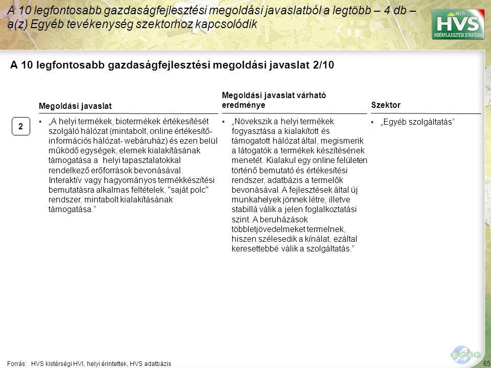 2 65 A 10 legfontosabb gazdaságfejlesztési megoldási javaslat 2/10 A 10 legfontosabb gazdaságfejlesztési megoldási javaslatból a legtöbb – 4 db – a(z)