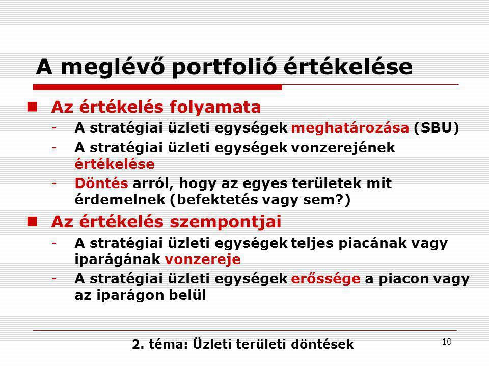 10 A meglévő portfolió értékelése  Az értékelés folyamata -A stratégiai üzleti egységek meghatározása (SBU) -A stratégiai üzleti egységek vonzerejének értékelése -Döntés arról, hogy az egyes területek mit érdemelnek (befektetés vagy sem?)  Az értékelés szempontjai -A stratégiai üzleti egységek teljes piacának vagy iparágának vonzereje -A stratégiai üzleti egységek erőssége a piacon vagy az iparágon belül 2.