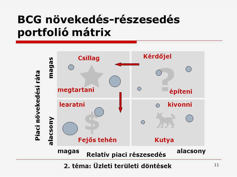 11 BCG növekedés-részesedés portfolió mátrix Relatív piaci részesedés magasalacsony magas Piaci növekedési ráta Csillag KutyaFejős tehén Kérdőjel .