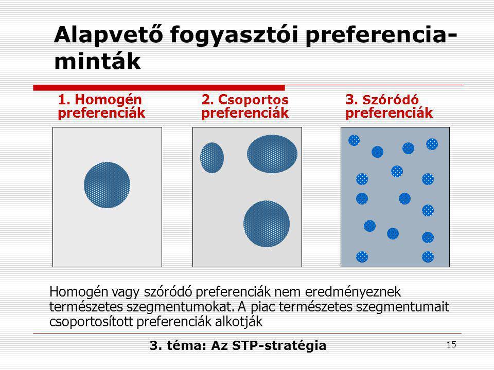 15 Alapvető fogyasztói preferencia- minták 1.Homogén preferenciák 2.
