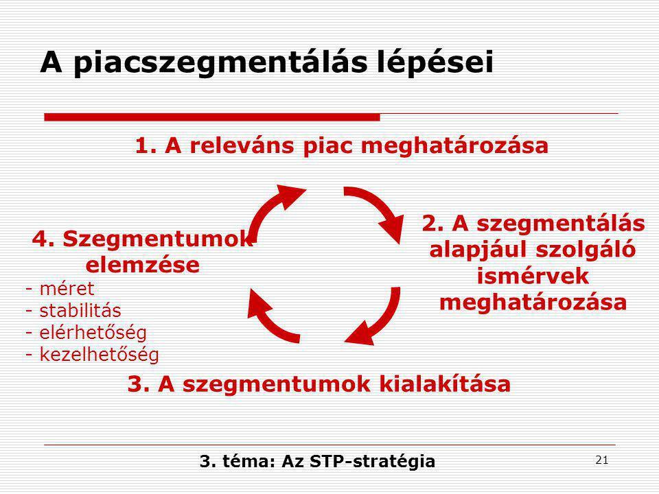 21 A piacszegmentálás lépései 1.A releváns piac meghatározása 2.