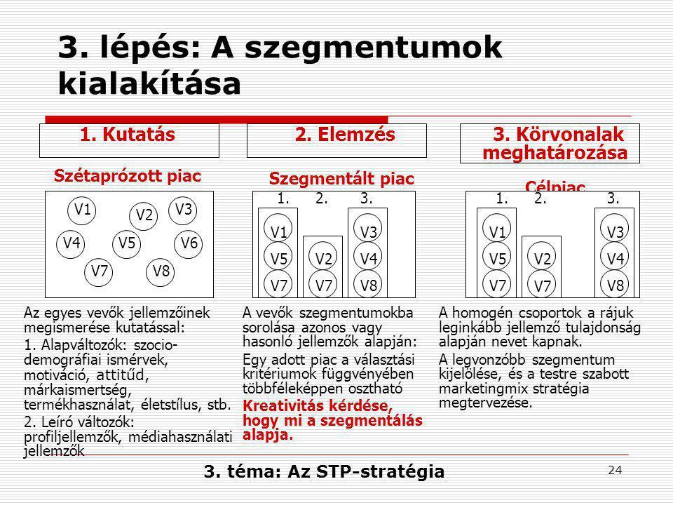 24 3.lépés: A szegmentumok kialakítása 1. Kutatás Szétaprózott piac 2.