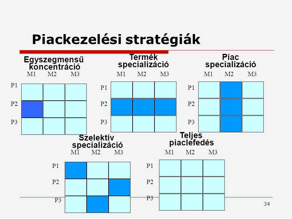 34 Piackezelési stratégiák Egyszegmensű koncentráció Termék specializáció Piac specializáció Szelektív specializáció Teljes piaclefedés M1M2M3M1M2 P1 M1 M2M1M3 M2 P1 P2 P3 P2 P3
