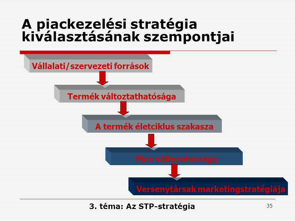 35 A piackezelési stratégia kiválasztásának szempontjai Vállalati/szervezeti források Termék változtathatósága A termék életciklus szakasza Piac változatossága Versenytársak marketingstratégiája 3.