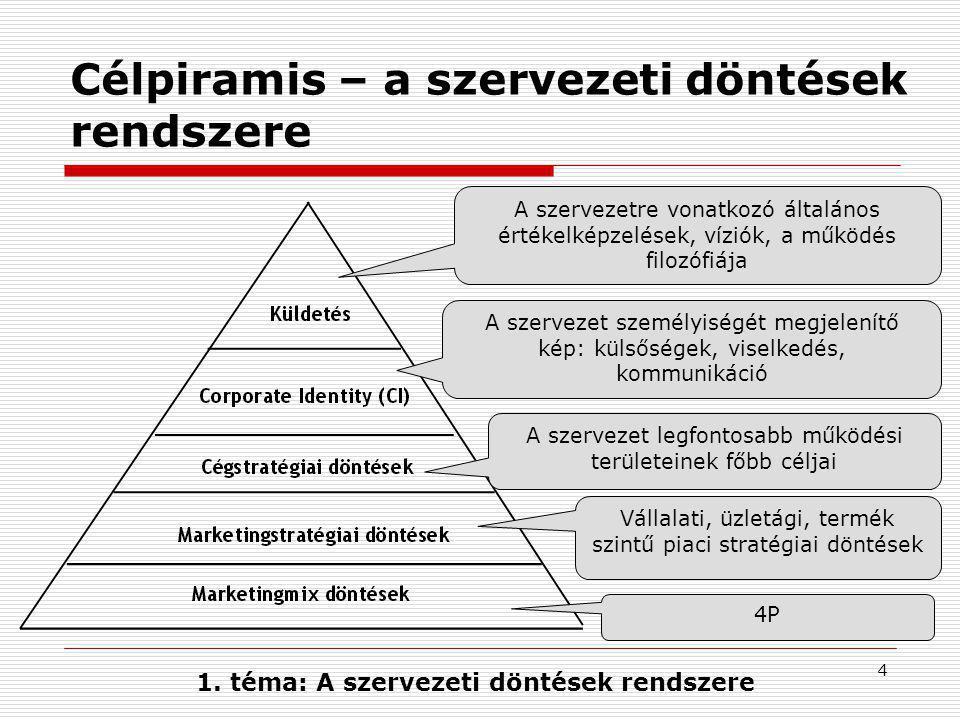 4 Célpiramis – a szervezeti döntések rendszere 1.