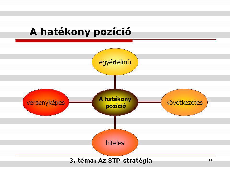 41 A hatékony pozíció A hatékony pozíció egyértelműkövetkezeteshitelesversenyképes 3.