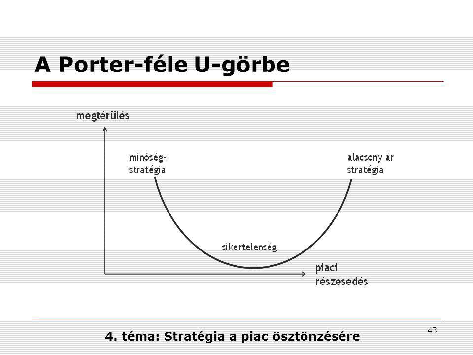 43 A Porter-féle U-görbe 4. téma: Stratégia a piac ösztönzésére